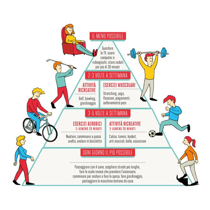 Piramide delle buone abitudini